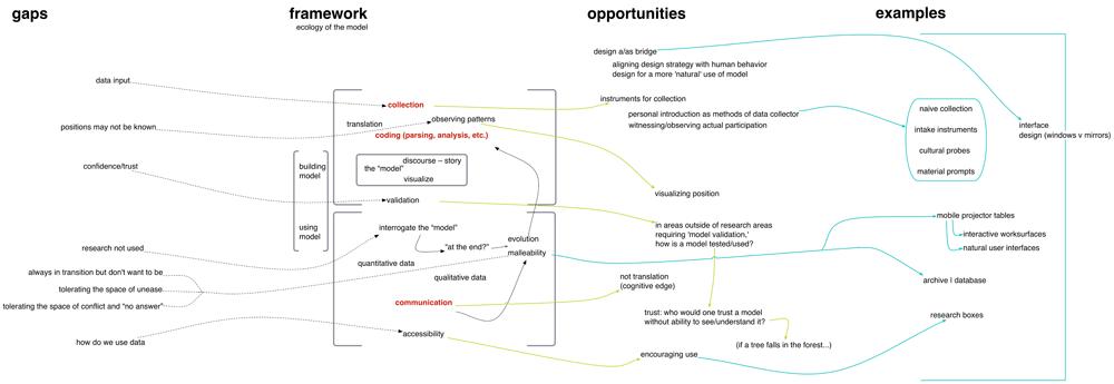 Thinklab_ProcessDiagram